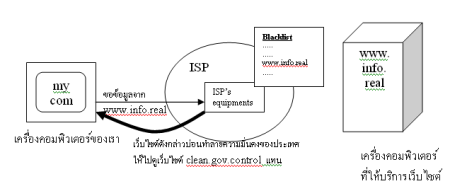tor_ispblock.png